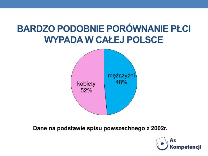 Bardzo podobnie porównanie płci wypada w całej Polsce