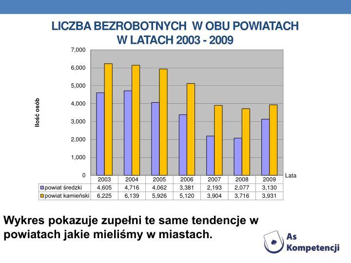 Liczba bezrobotnych  w obu powiatach