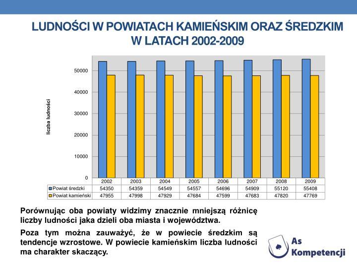 ludności w Powiatach Kamieńskim oraz Średzkim