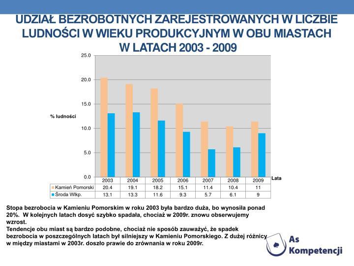 Udział bezrobotnych zarejestrowanych w liczbie ludności w wieku produkcyjnym w obu miastach