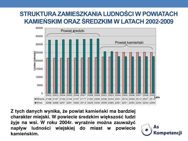 Struktura Zamieszkania ludności w Powiatach Kamieńskim oraz Średzkim w latach 2002-2009