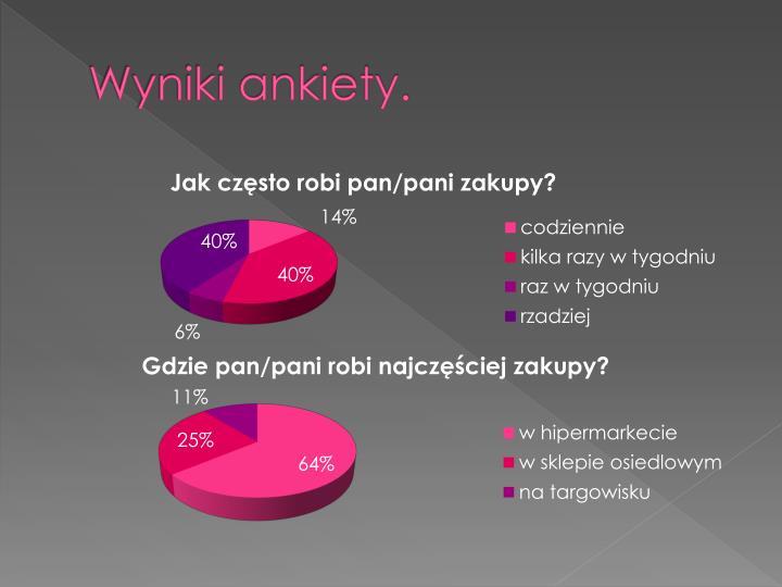 Wyniki ankiety.