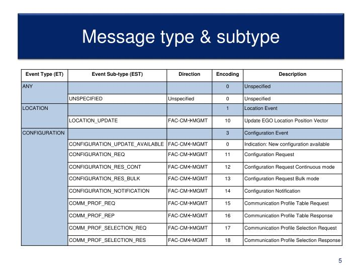 Message type & subtype