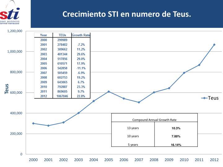 Crecimiento STI en numero de