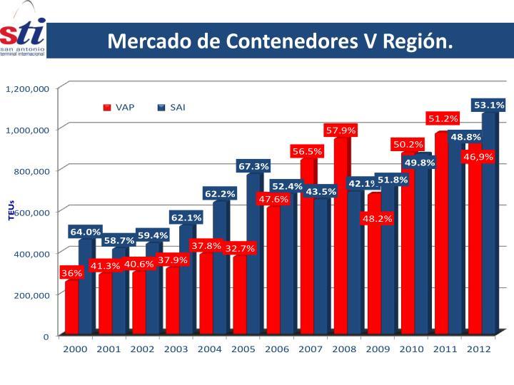 Mercado de Contenedores V Región.