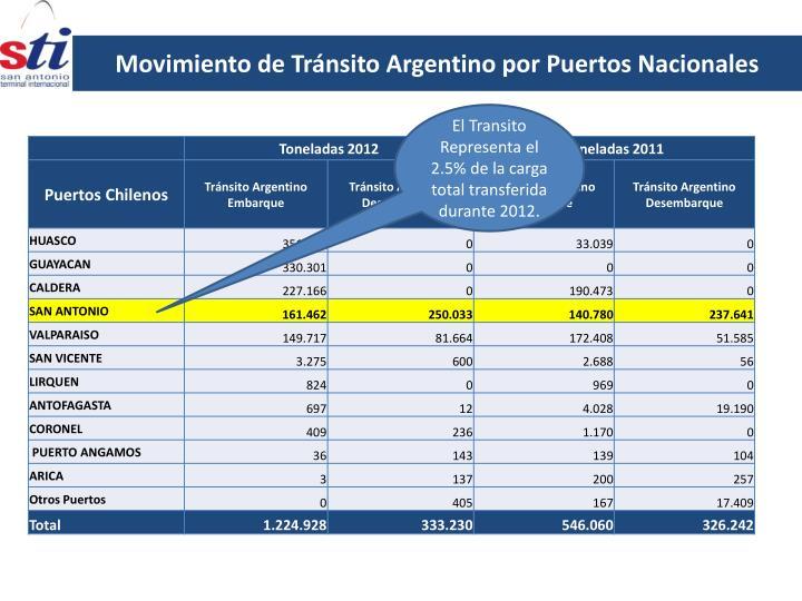 Movimiento de Tránsito Argentino por Puertos Nacionales