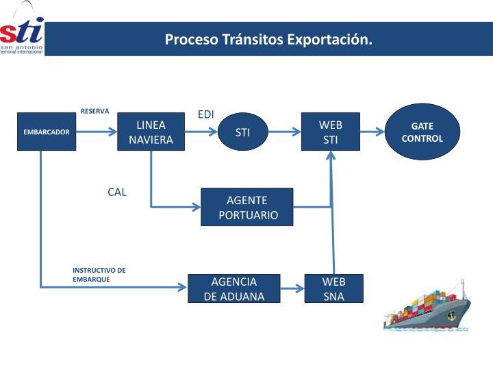Proceso Tránsitos Exportación.