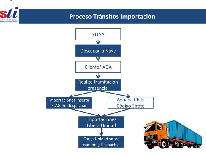 Proceso Tránsitos Importación