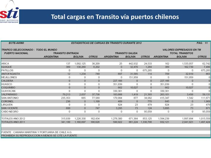 Total cargas en Transito vía puertos chilenos