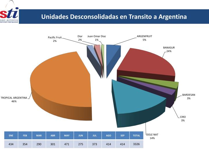 Unidades Desconsolidadas en Transito a Argentina