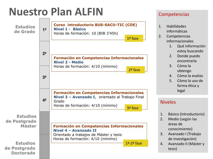 Nuestro Plan ALFIN