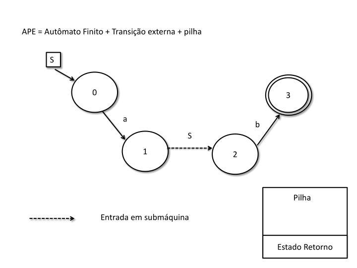APE = Autômato Finito + Transição externa