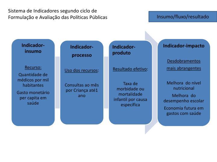 Sistema de Indicadores segundo ciclo de Formulação e Avaliação das Políticas Públicas