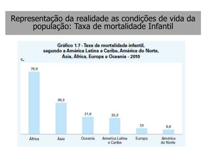 Representação da realidade as condições de vida da população: Taxa de mortalidade Infantil