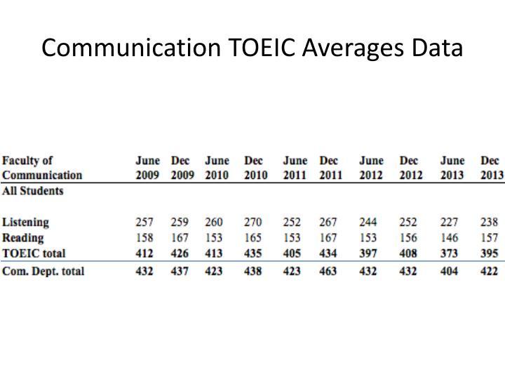 Communication TOEIC Averages Data