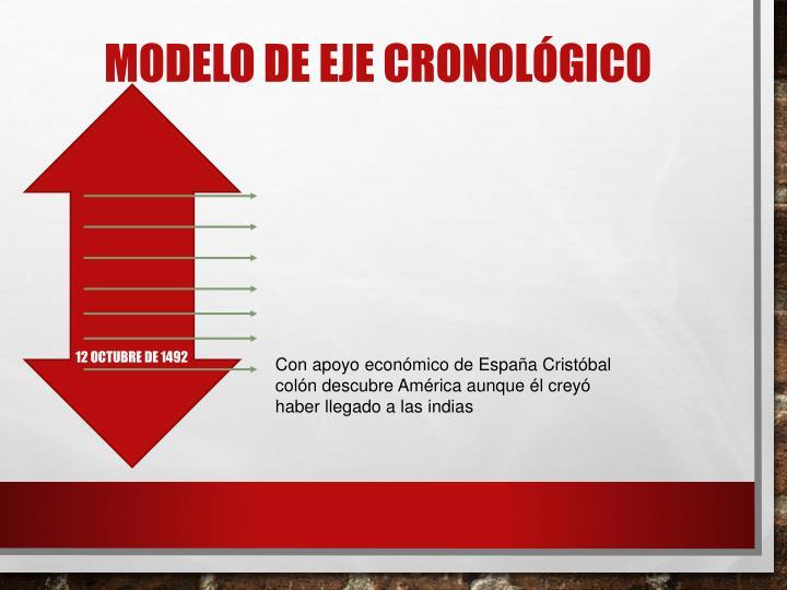MODELO DE EJE CRONOLÓGICO