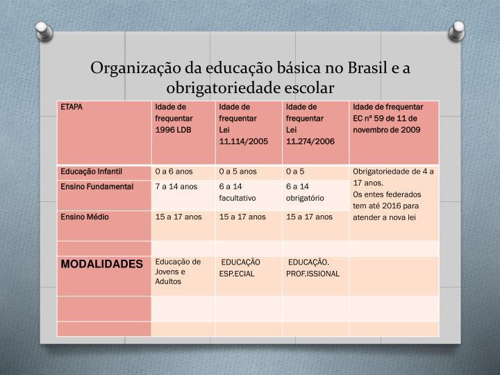 Organização da educação básica no Brasil e a obrigatoriedade escolar