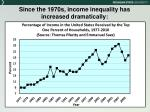 since the 1970s income inequality has increased dramatically