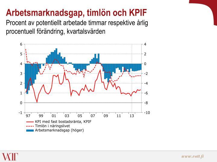 Arbetsmarknadsgap, timlön och KPIF