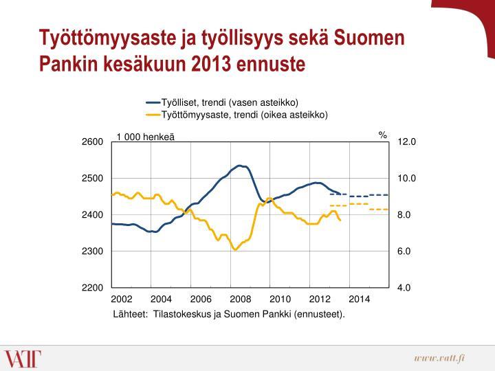 Työttömyysaste ja työllisyys sekä Suomen Pankin kesäkuun 2013 ennuste