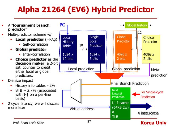 Alpha 21264 (EV6) Hybrid Predictor