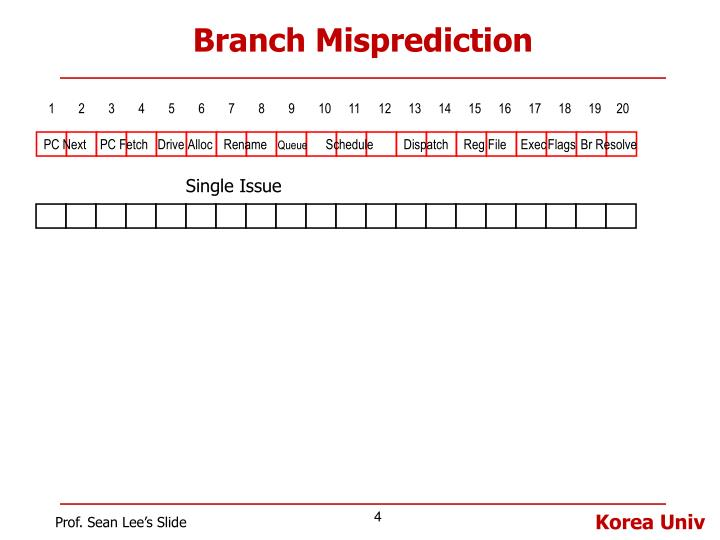 Branch Misprediction