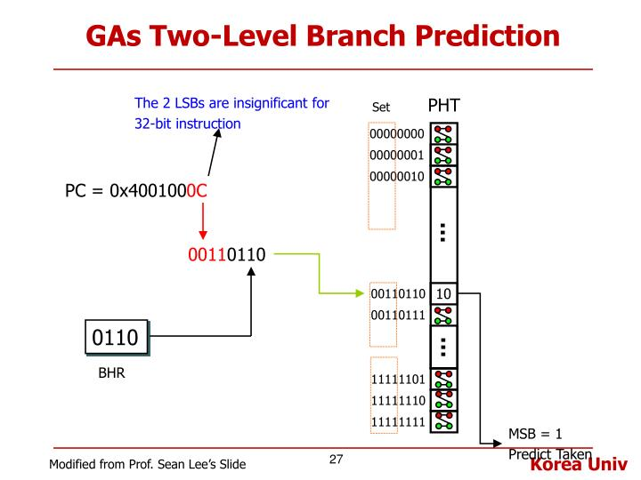 GAs Two-Level Branch Prediction