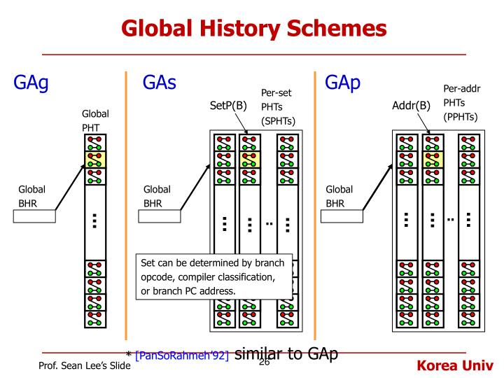 Global History Schemes