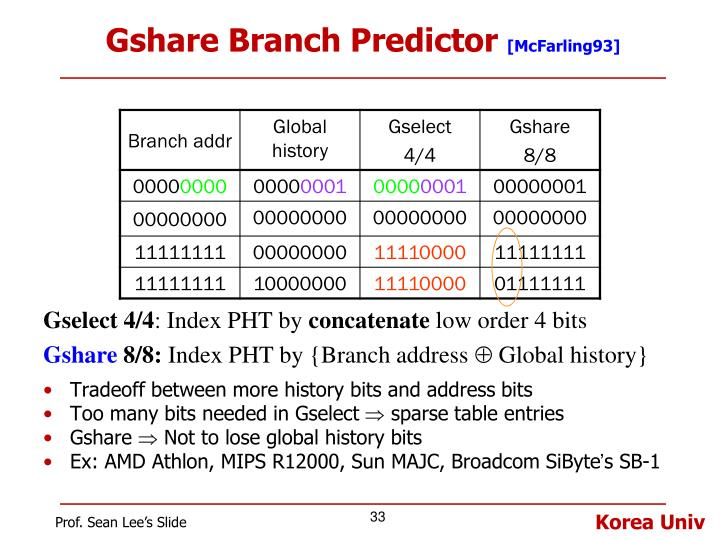 Gshare Branch Predictor