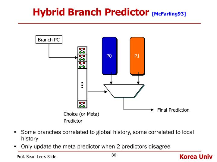 Hybrid Branch Predictor