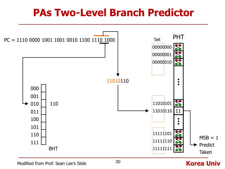 PAs Two-Level Branch Predictor