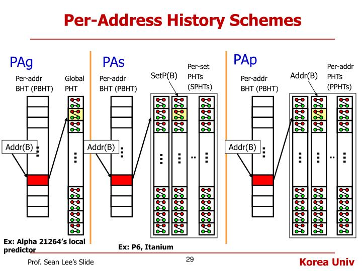 Per-Address History Schemes