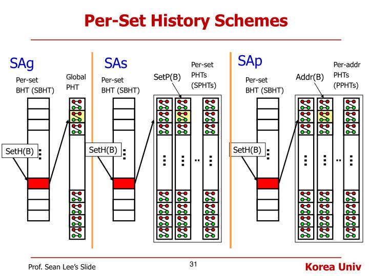 Per-Set History Schemes