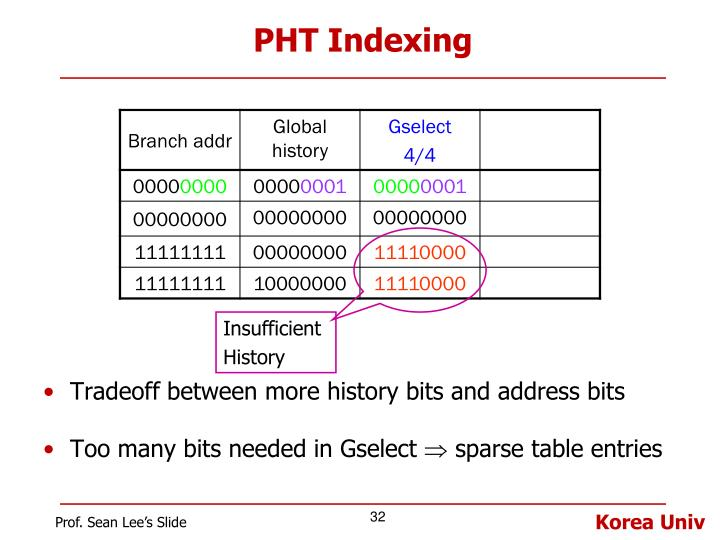 PHT Indexing
