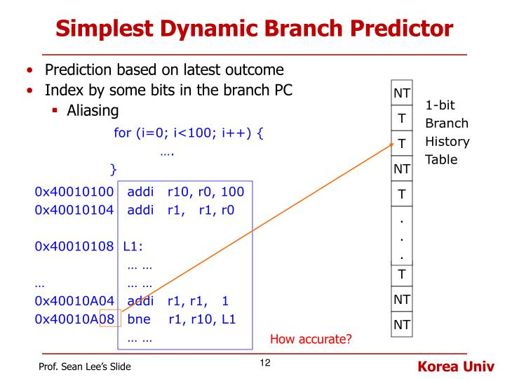 Simplest Dynamic Branch Predictor