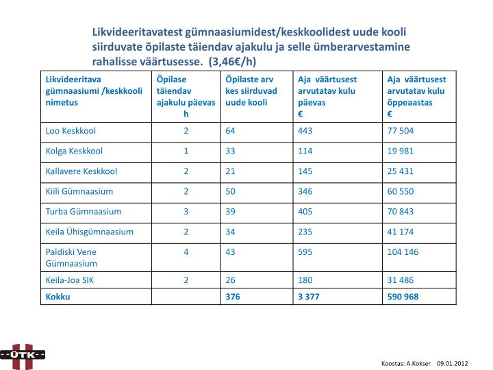 Likvideeritavatest gümnaasiumidest/keskkoolidest uude kooli siirduvate õpilaste täiendav ajakulu ja selle ümberarvestamine rahalisse väärtusesse.  (3,46€/h)