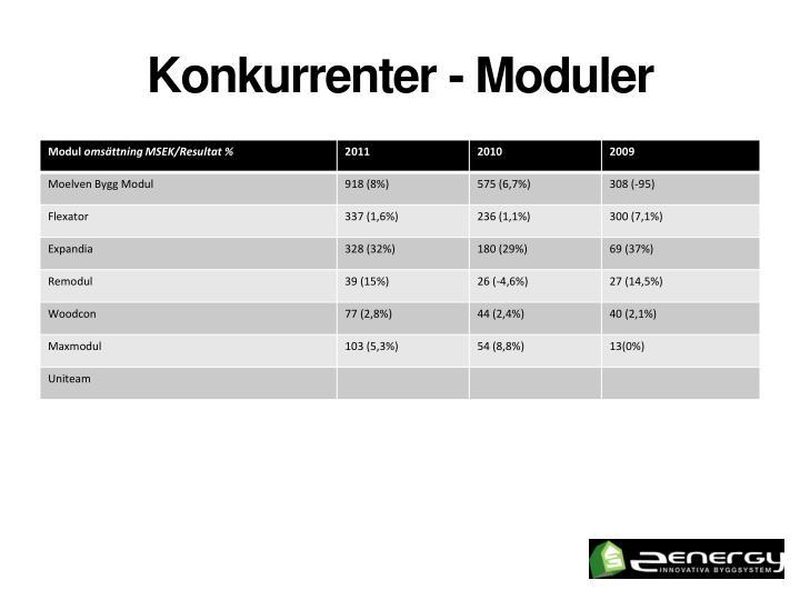 Konkurrenter - Moduler