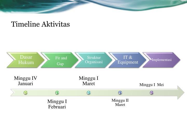 Timeline Aktivitas
