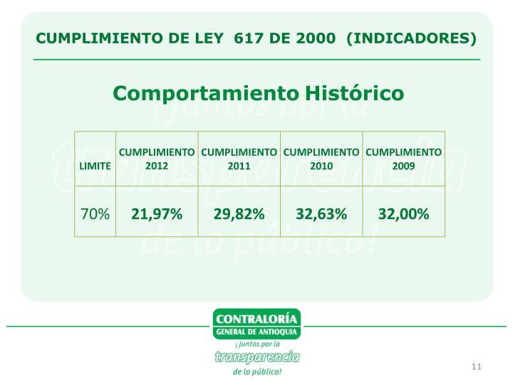 CUMPLIMIENTO DE LEY  617 DE 2000  (INDICADORES)