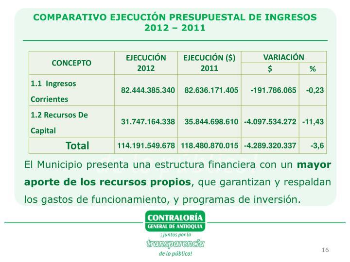 COMPARATIVO EJECUCIÓN PRESUPUESTAL DE INGRESOS