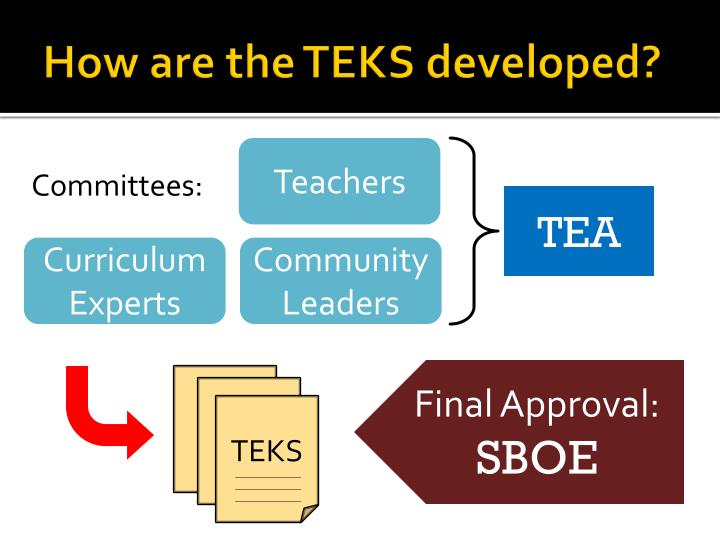 How are the TEKS developed?