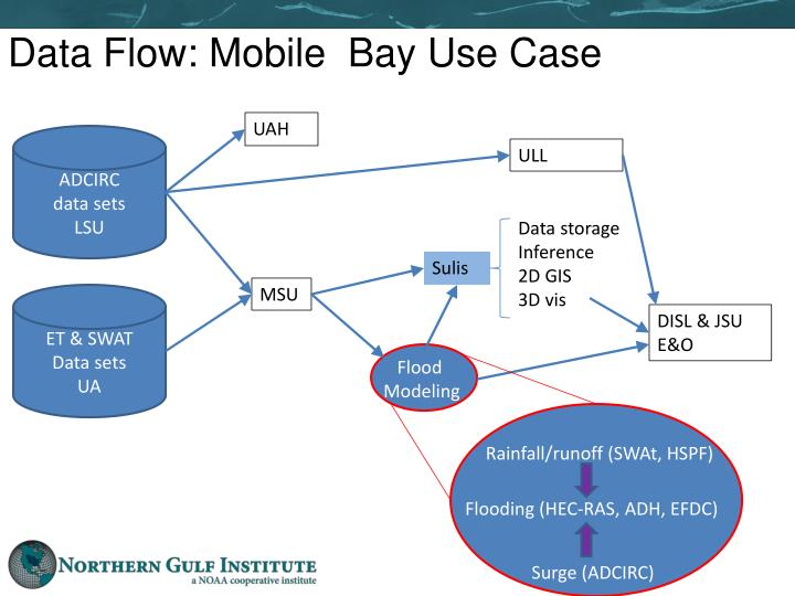Data Flow: Mobile  Bay Use Case