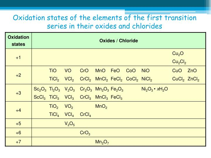 Oxidation states of the elements of the first transition series in their oxides and chlorides