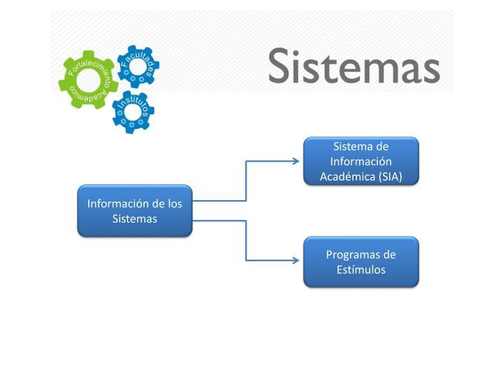 Sistema de Información Académica (SIA)