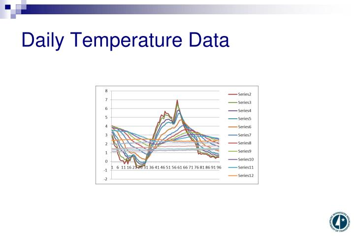 Daily Temperature Data
