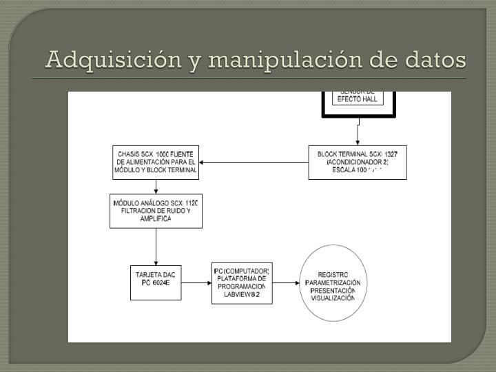 Adquisición y manipulación de datos
