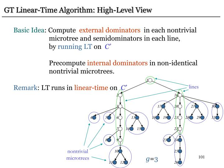 GT Linear-Time Algorithm: High-Level View