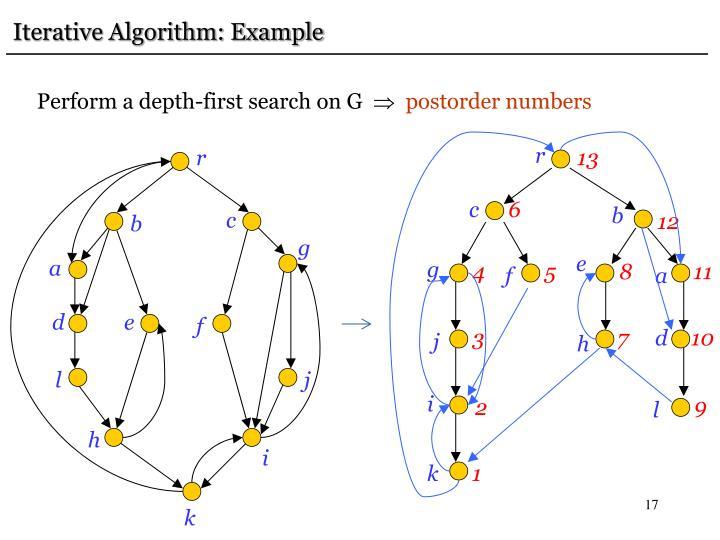 Iterative Algorithm: Example