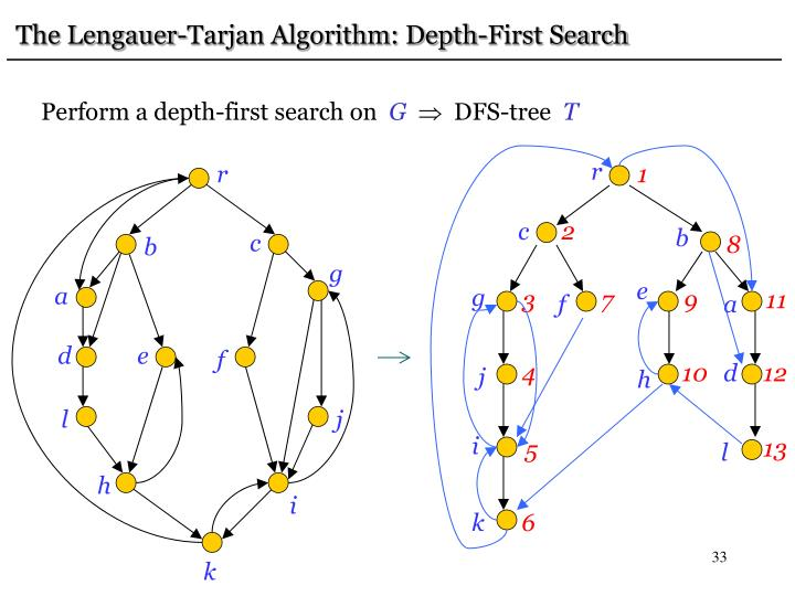 The Lengauer-Tarjan Algorithm: Depth-First Search