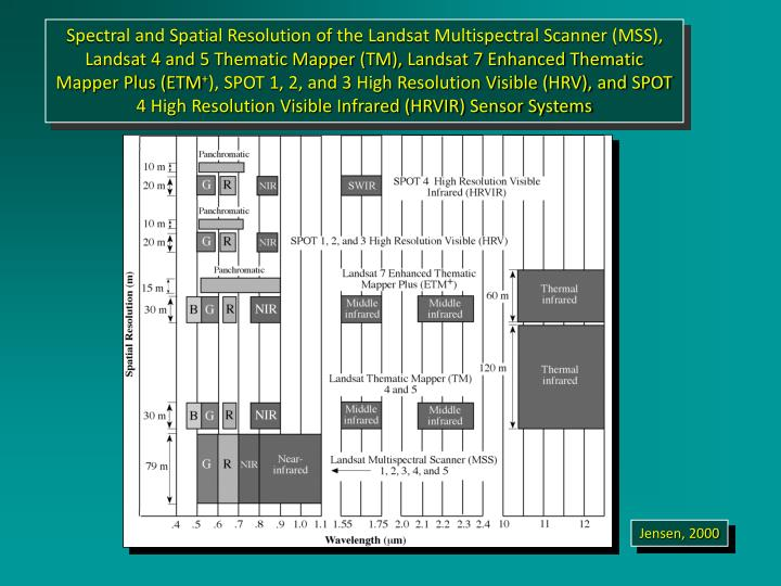 Spectral and Spatial Resolution of the Landsat Multispectral Scanner (MSS), Landsat 4 and 5 Thematic Mapper (TM), Landsat 7 Enhanced Thematic Mapper Plus (ETM